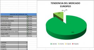 http://www.staminatraders.com/grafico-sectorial/grafico-sectorial-eur-usa-con-sectores-banca-y-diversified/