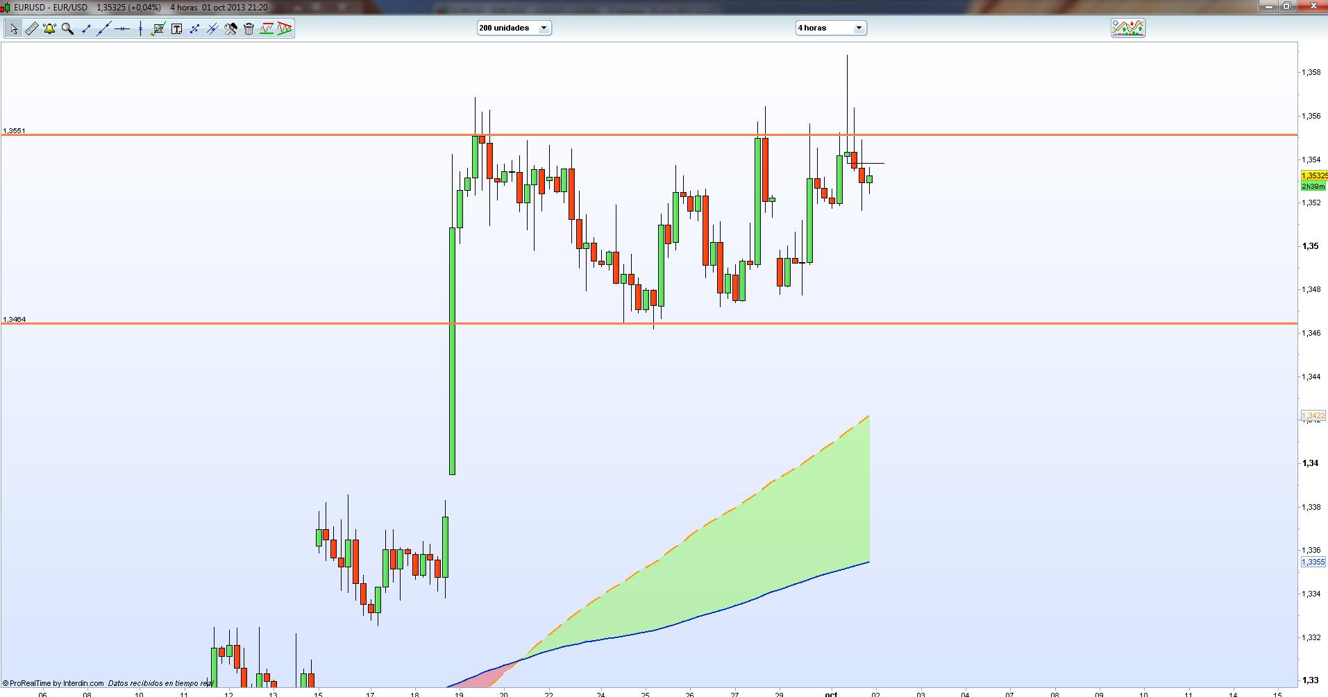 Forex scalping eur usd
