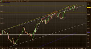 S&P 500 20-1-14