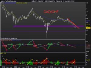 cadchf semanal