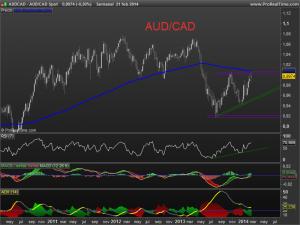 audcad Spot
