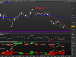 audchf Spot