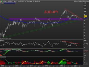 audjpy Spot