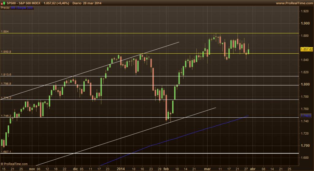 S&P 500 31-3-14