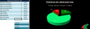 12 4 14 usa 300x97 Gráfico sectorial eur & usa con sectores oil&gas y Energy