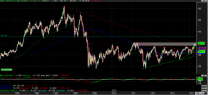 i.oil gas 300x138 Gráfico sectorial eur & usa con sectores oil&gas y Energy
