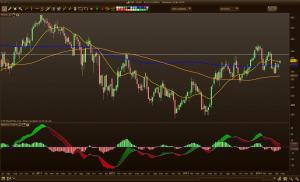 icap semanal 300x182 BME, Deutsche Borse e Icap. Buscando momento operativo.