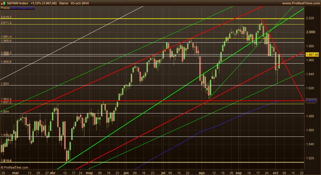 S&P500 6-10-14