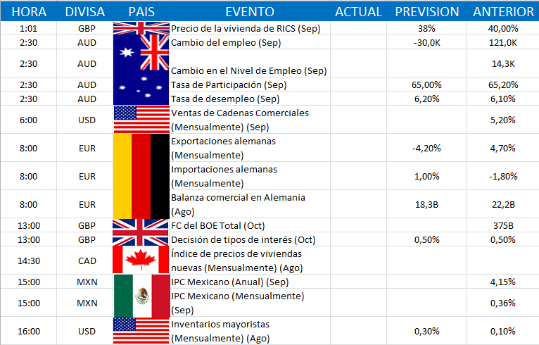 Calendario Economico Investing.Calendario Economico 2ª Semana De Octubre Stamina Traders