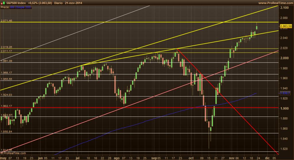S&P500 24-11-14