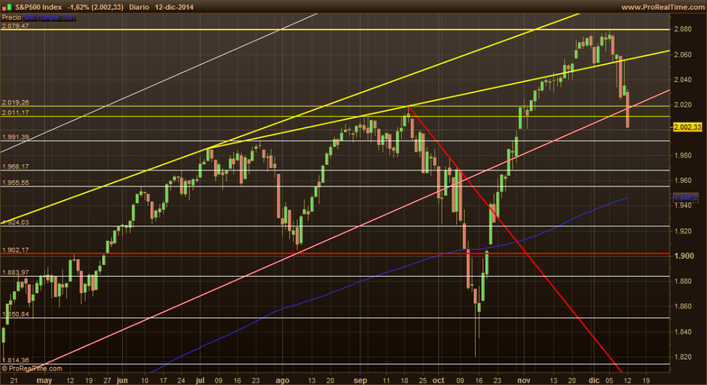 S&P500 15-12-14