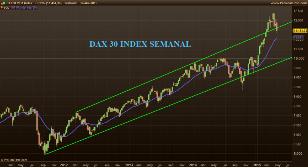 DAX30 II 1-5-15