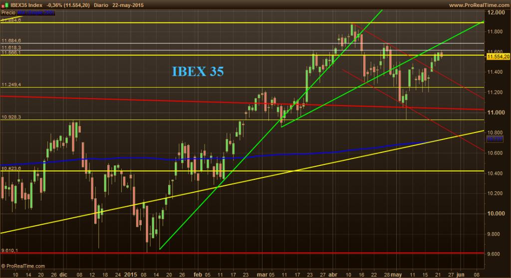 IBEX35 25-5-15