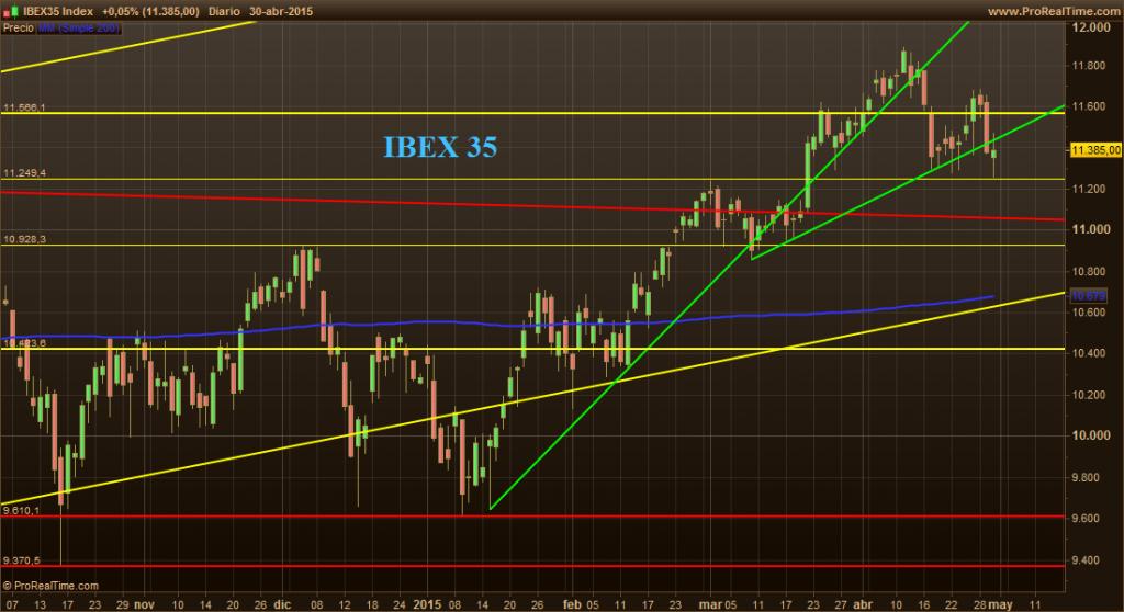 IBEX35 II 1-5-15