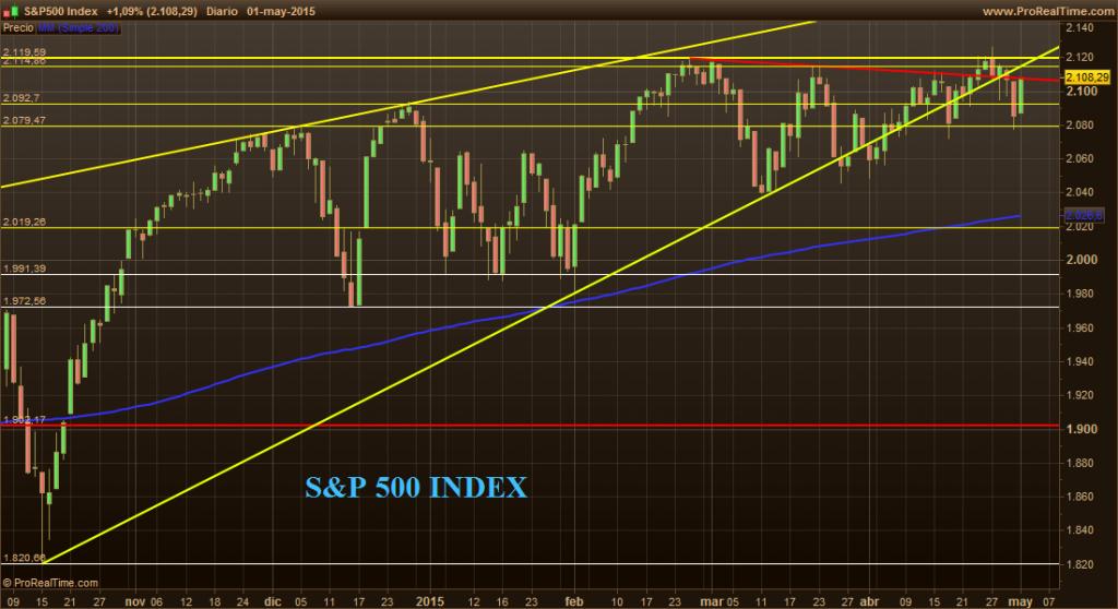S&P500 I 1-5-15