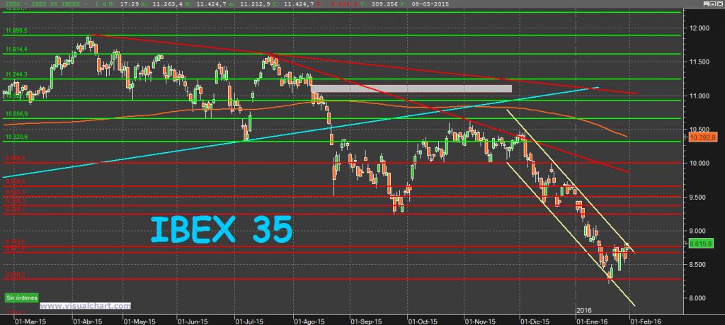 IBEX35 30-1-16