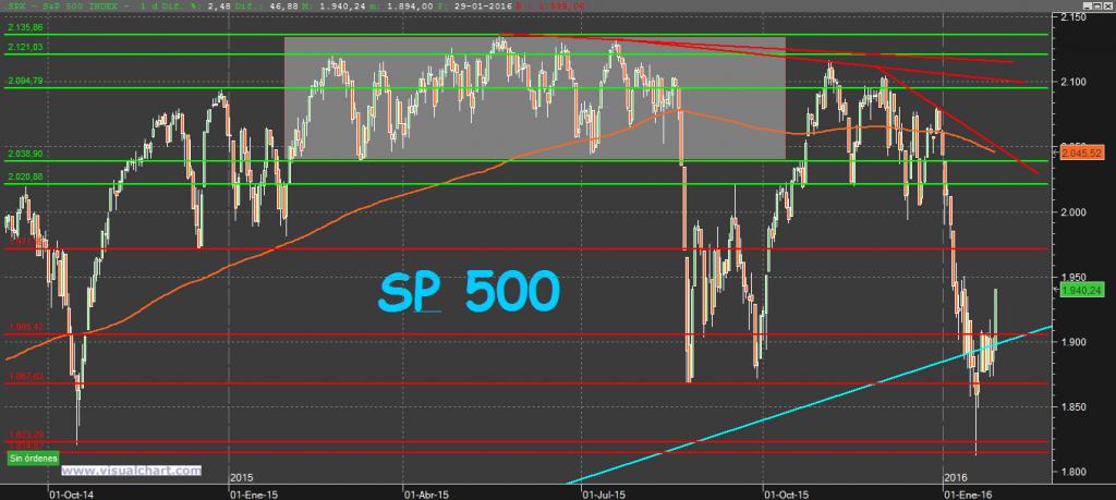 S&P500 30-1-16