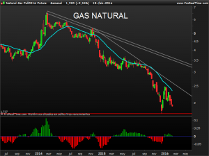 Natural Gas Full0316 Future