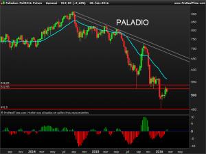 Palladium Full0316 Future