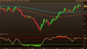 NASDAQ OMX RUSSIA 15