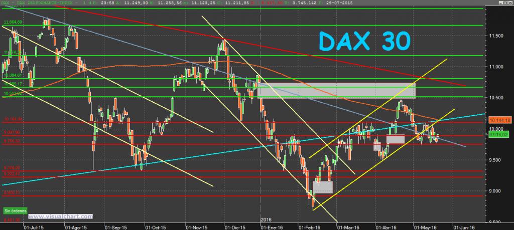 DAX30 22-5-16