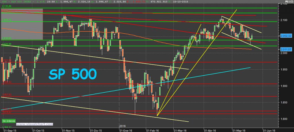 S&P500 22-5-16