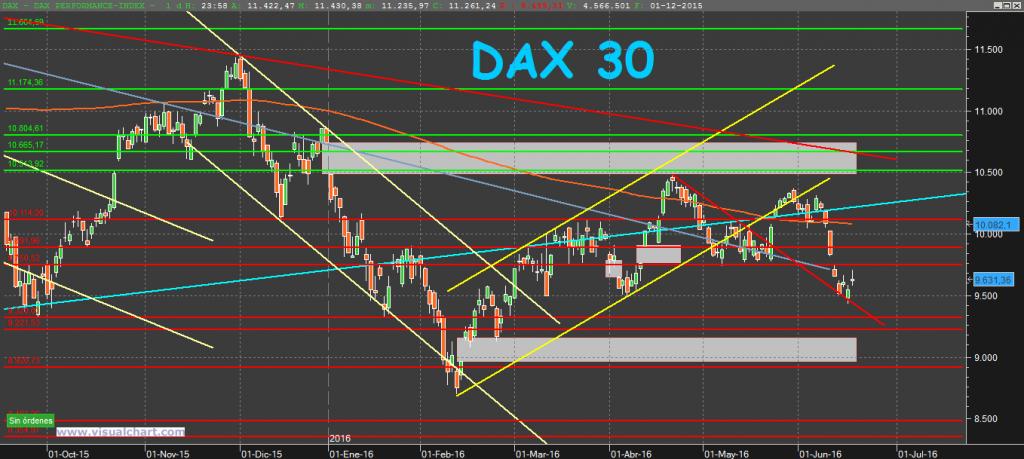 DAX30 19-6-16