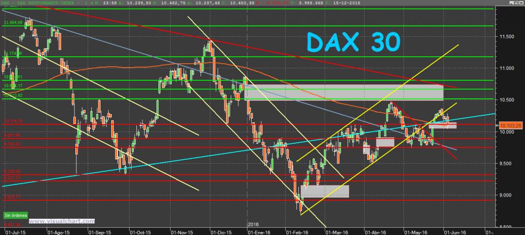 DAX30 5-6-16