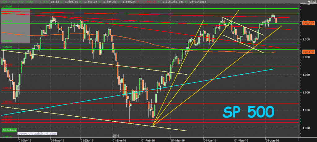 S&P500 11-6-16