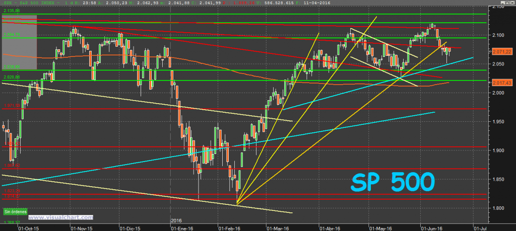 S&P500 19-6-16