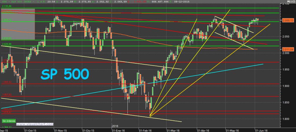 S&P500 5-6-16