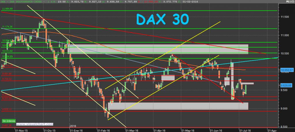 DAX30 10-7-16