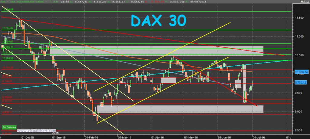 DAX30 3-7-16