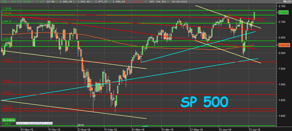 S&P500 10-7-16