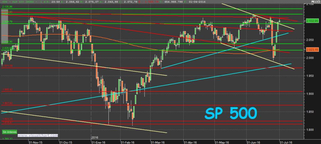 S&P500 3-7-16