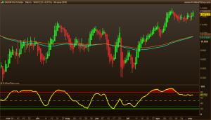 DAX30 Perf Index