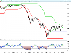 Brent Crude Oil Full0317 Future