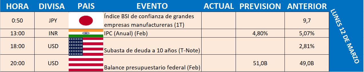 lunes1 CALENDARIO ECONÓMICO SEMANA DEL 12 AL 18 DE MARZO
