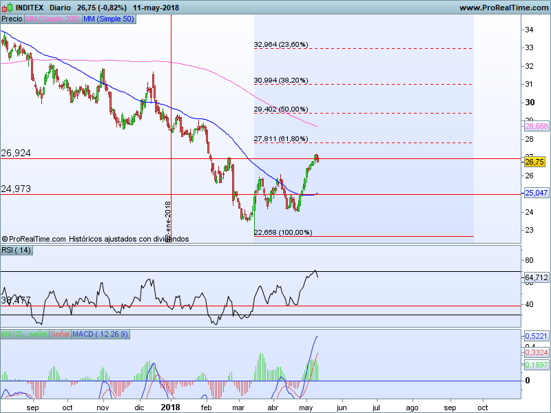 inditex 14 05 Repaso Blue Chips Ibex 35 14 05