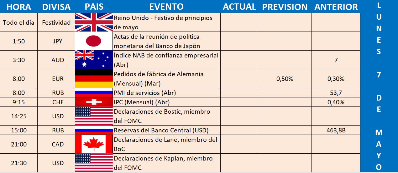 lunes CALENDARIO ECONÓMICO SEMANA DEL 7 AL 13 DE MAYO