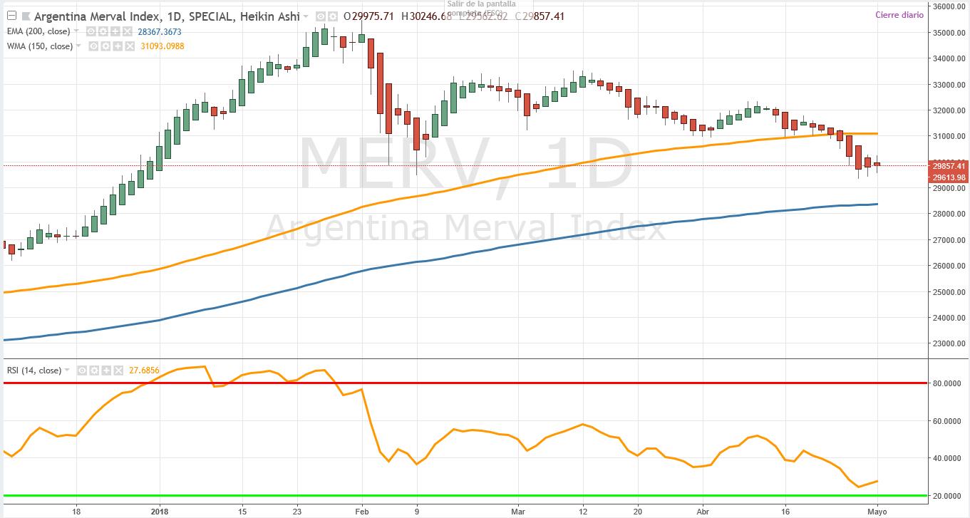merval MARKET TIMING INDICES MUNDIALES EMERGENTES 04/05/18