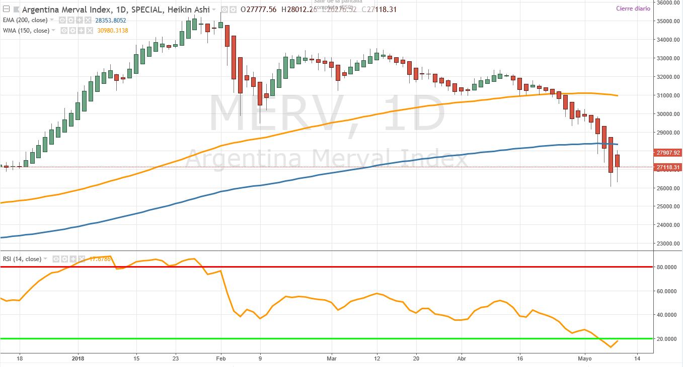 merval1 MARKET TIMING INDICES MUNDIALES EMERGENTES 11/05/18