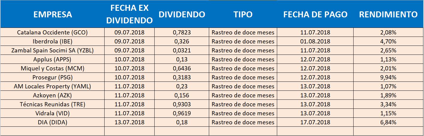 dividendos CALENDARIO ECONÓMICO, SEMANA DEL 9 AL 15 DE JULIO