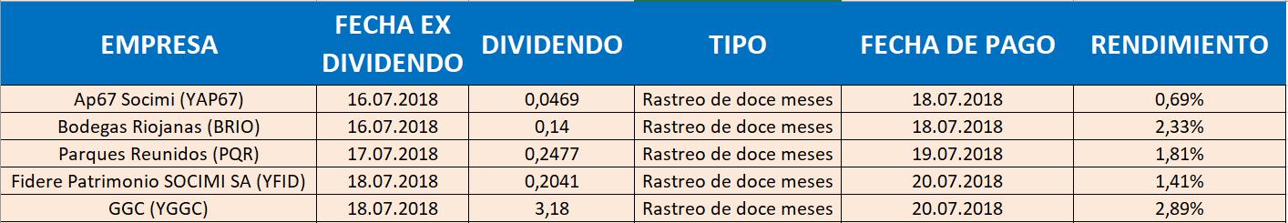 dividendos1 CALENDARIO ECONÓMICO, SEMANA DEL 16 AL 22 DE JULIO