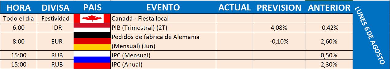 lunes CALENDARIO ECONÓMICO, SEMANA DEL 6 AL 12 DE AGOSTO