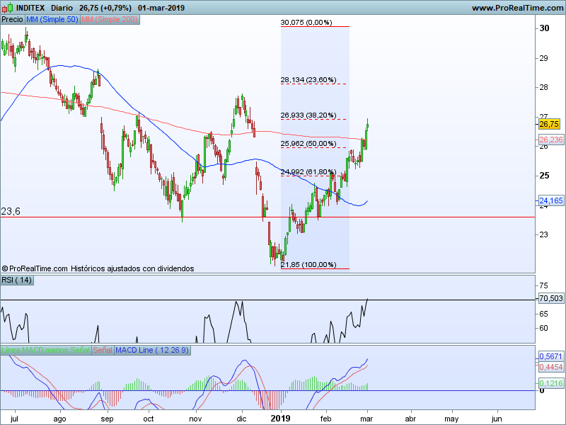 blue chips ibex 35 04 03