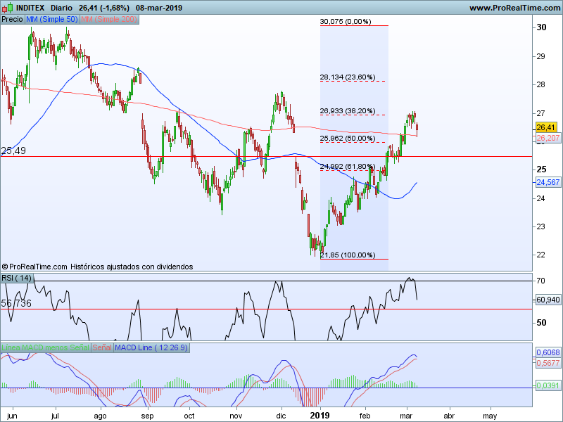 blue chips ibex 35 11 03
