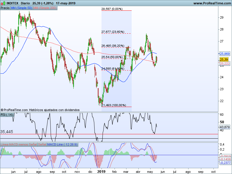 blue chips ibex 35 20 05