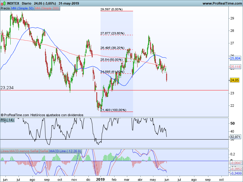 blue chips ibex 35 03 06