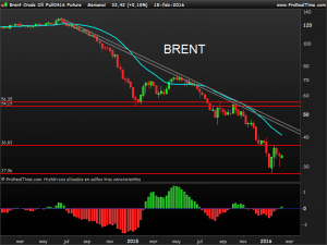 Brent Crude Oil Full0416 Future